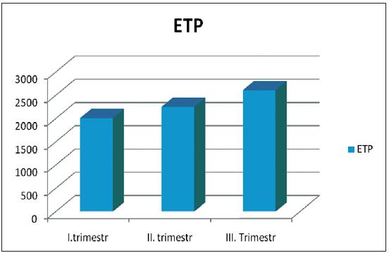 ETP u fyziologické gravidity