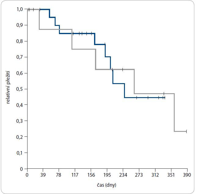 PFS v měsících u pacientů léčených enzalutamidem (modrá) a abirateronem (šedá).