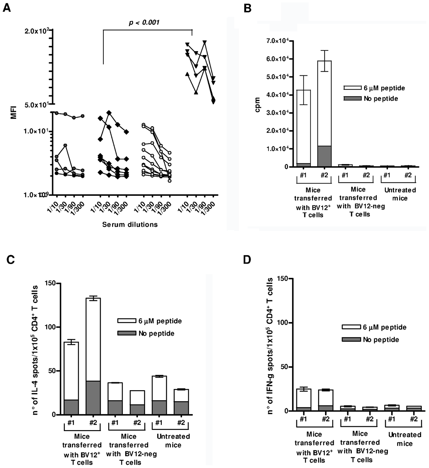 Humoral and cell-mediated responses of adoptively transferred T cells.