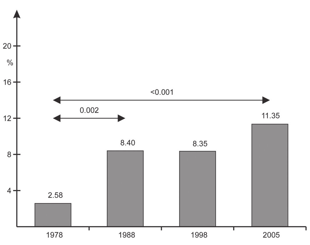 Fig. 1. Prevalence (in %) of overweight and obesity among boys aged 7–9 years in consecutive years of the study – based on International Obesity Task Force definition.