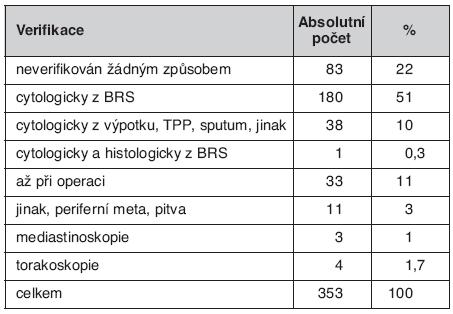 Verifikace bronchogenního karcinomu