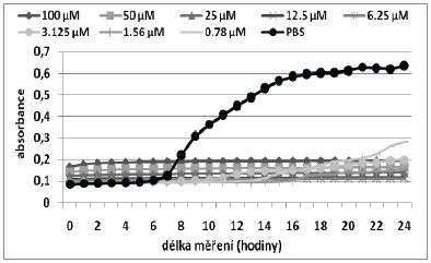 Růstové křivky pro MRSA kmen při aplikaci fotosensitizeru TMPyP bez CD.