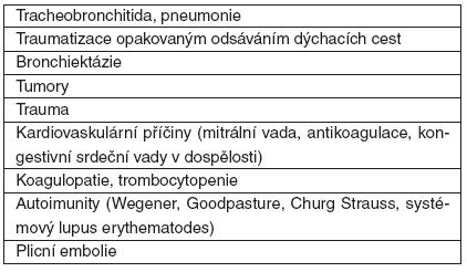 Příčiny hemoptýzy na JIP