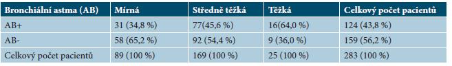 Tabulka 2a. Přepočet sledované kategorie do závažnosti 100 %