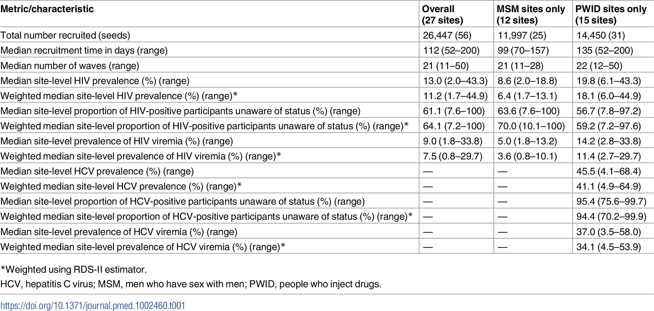 Summary respondent-driven sampling recruitment metrics and HIV/HCV characteristics.