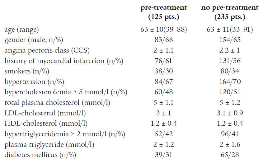 Baseline clinical characteristics.