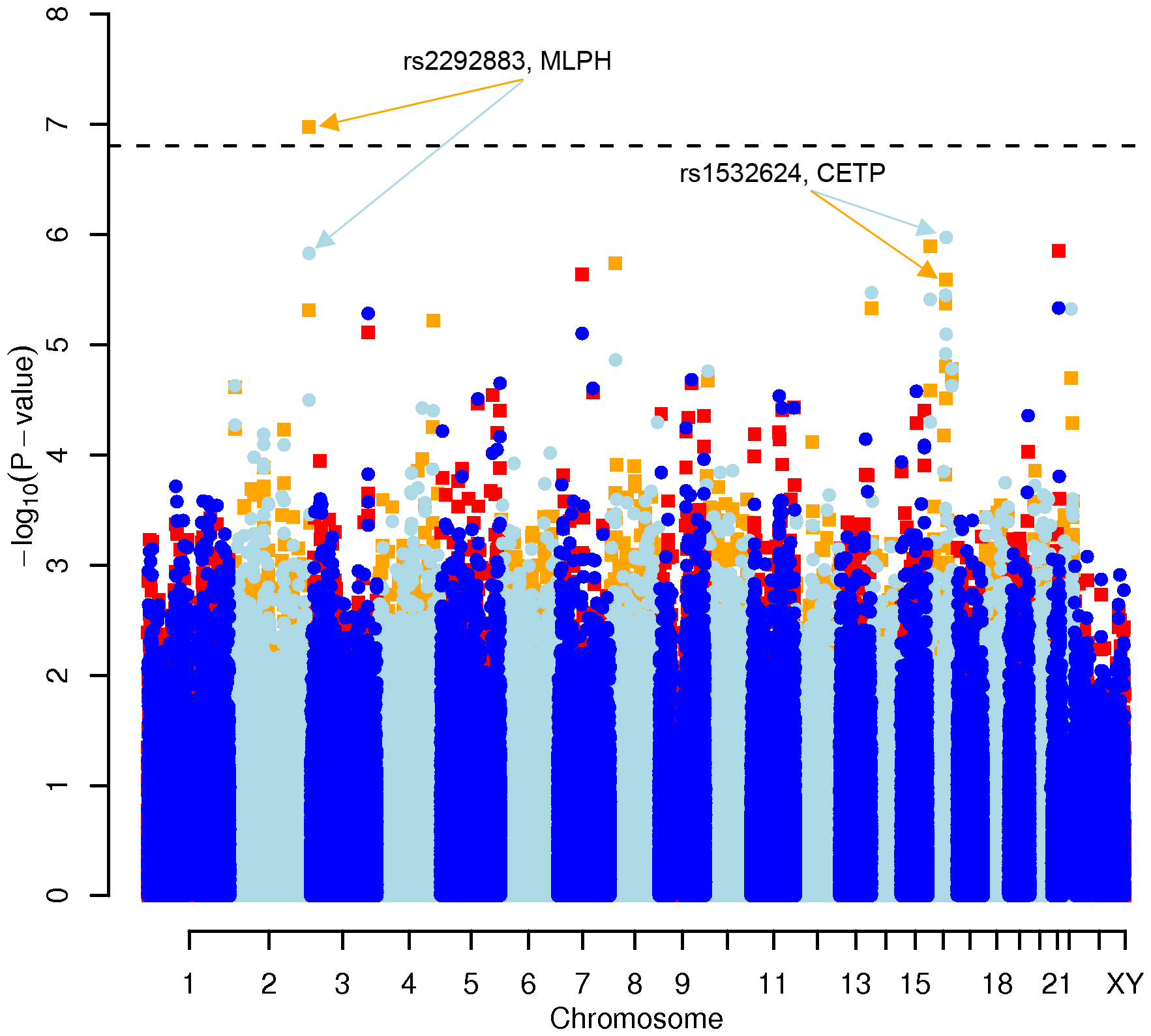 Manhattan plot of genome-wide effects on HDL cholesterol levels in the Swedish discovery cohort.