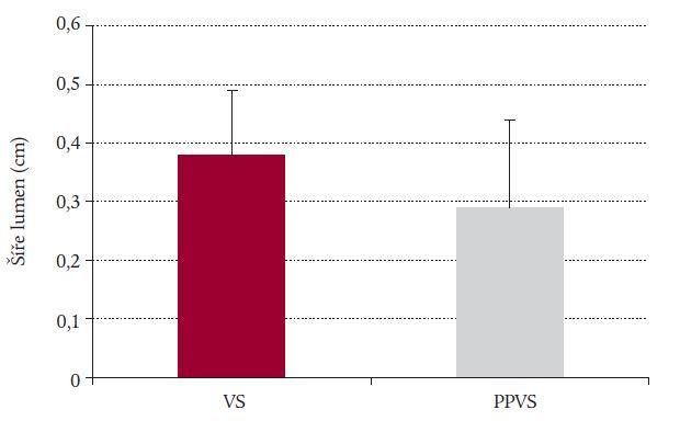 Srovnání průměrné šíře anechogenního lumen velké safény (VS) a přední přídatné velké safény (PPVS), rozdíl průměrné šíře obou žil je statisticky velmi významný (p < 0,001).