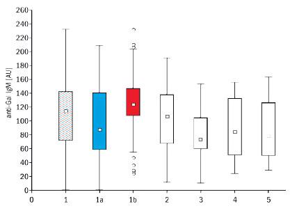 Graf 2. Antigalaktosylové protilátky IgM v sérech 145 zdravých osob (1 – muži i ženy, 1a – muži, n = 61, 1b – ženy, n = 84) a pacientů s nádory (2 – 22 pacientek se zhoubným novotvarem prsu, 3 – 20 pacientů se zhoubným novotvarem tlustého střeva, 4 – 6 pacientů s novotvarem slinivky břišní a 5 – 9 pacientů se zhoubným melanomem). Krabicový graf z více proměnných zahrnuje 25–75 % naměřených hodnot; ⎕ = medián; I = rozsah hodnot neodlehlých; o = odlehlé hodnoty, + = extrémy. Koncentrace IgM anti- Gal jsou u zdravých žen statisticky významně vyšší než u zdravých mužů (p < 0,01). Fig 2. Anti-galactosyl IgM antibodies in the serum of 145 healthy controls (1 –0 males and females, 1a – males, n = 61, 1b – females, n = 84) and 57 cancer patients (2 – 22 females with breast cancer, 3 – 20 patients with colorectal cancer, 4 – 6 patients with pancreatic cancer, and 5 – 9 patients with malignant melanoma). Box plot for multiple variables includes 25–75% measured values; ⎕ = median; I = non-outlier range; o = outliers; + = extremes. Anti-Gal IgM antibody concentrations are statistically significantly higher in healthy women than in healthy men (p < 0.01).