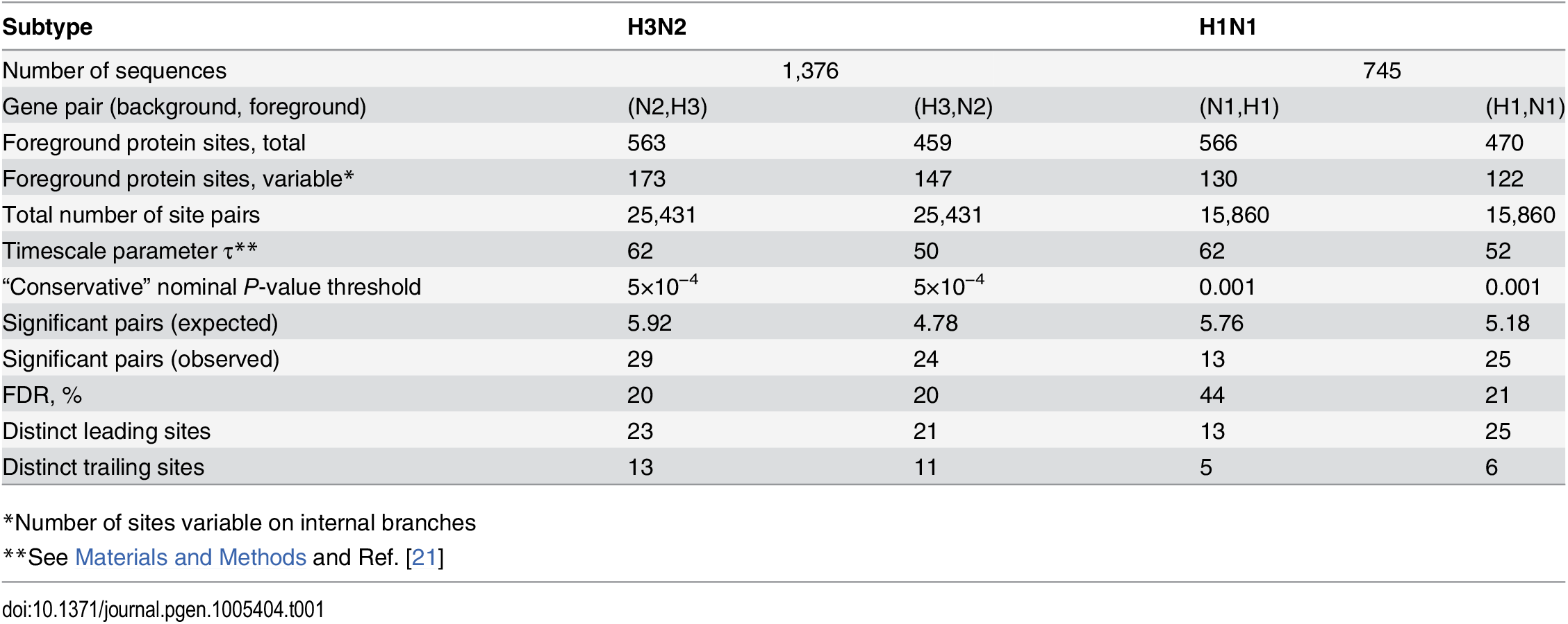 Pairs of sites in HA and NA evolving under positive inter-gene epistasis.