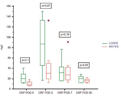 Hladiny CRP v průběhu experimentu Graph 2. CRP (mg/l) level during the study (POD = pooperační den; LCHCE = laparoskopická cholecystektomie) (POD = postoperative day; LCHCE = laparoscopic cholecystectomy)
