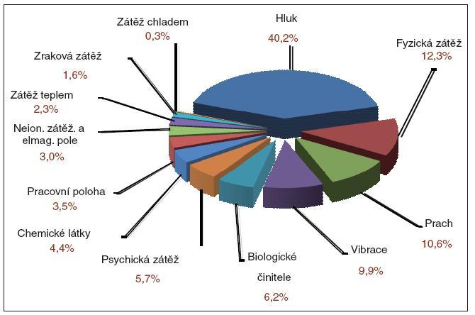Podíl jednotlivých faktorů pracovních podmínek k 31. 12. 2009.