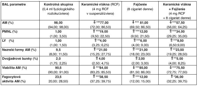 BAL parametre bunkovej obrany*