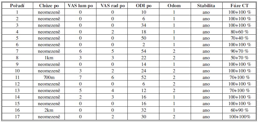 Klinické a radiologické výsledky po operaci Tab 2: Clinical and radiological results after surgery