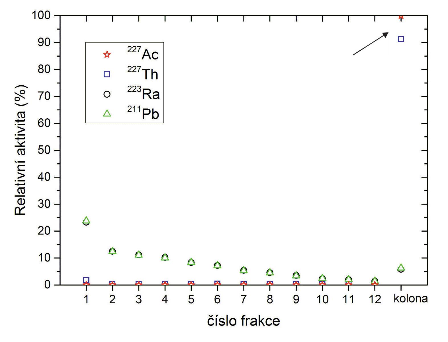 Eluční profil <sup>227</sup>Ac, <sup>227</sup>Th, <sup>223</sup>Ra a <sup>211</sup>Pb v prostředí 0,7M HNO<sub>3</sub> v 80% MeOH s NaCl.