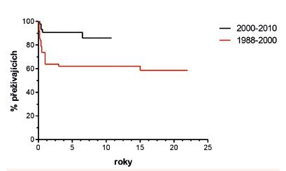 Pravděpodobnost OS pacientů s CML podle data HCT