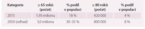 Demografické ukazatele obyvatel vyššího věku v ČR a výhled do roku 2050 [1].