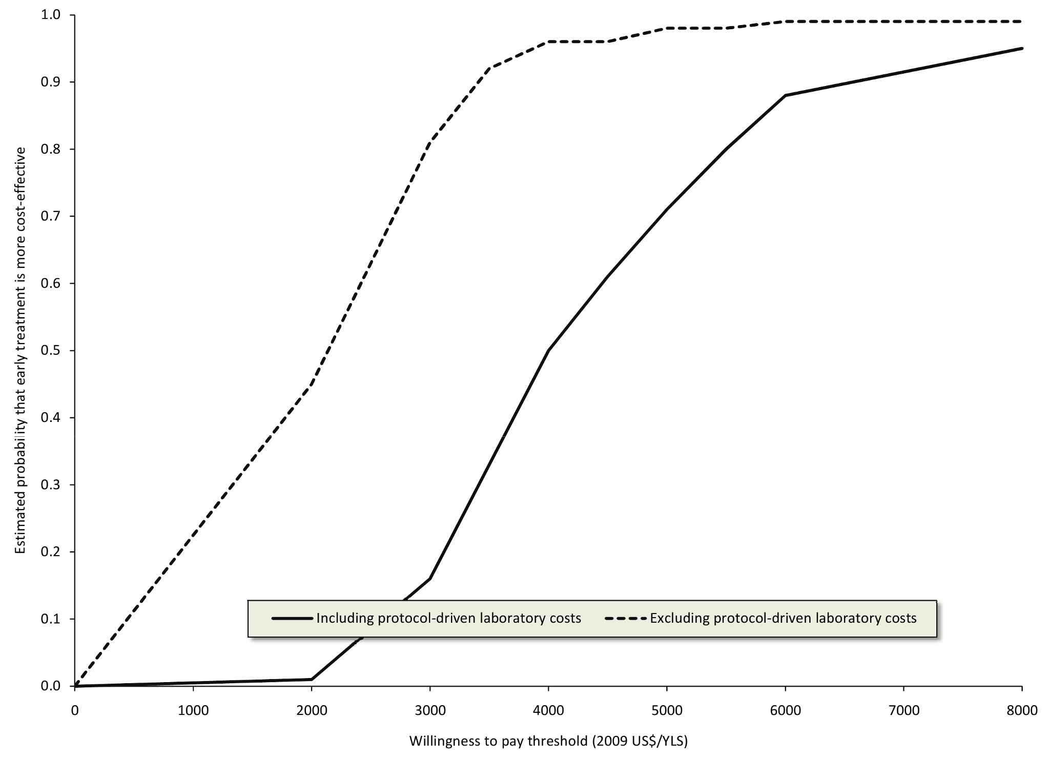 Cost-effectiveness acceptability curves for earlier initiation of ART after a maximum of 3 y including and excluding protocol-driven costs.