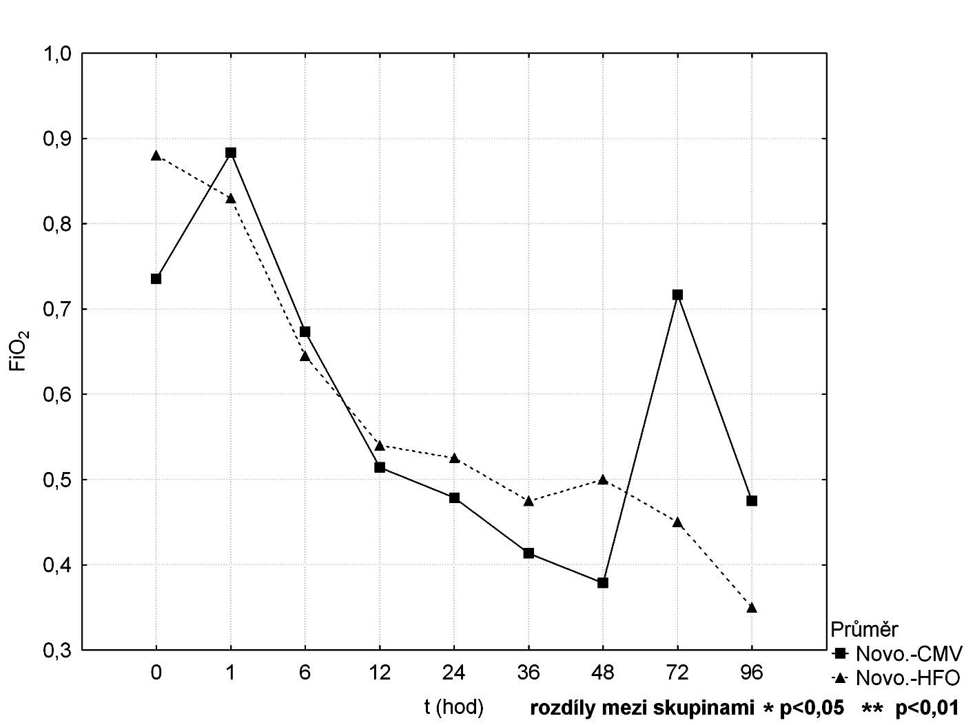Srovnání průběhu FiO<sub>2</sub> mezi CMV a HFOV