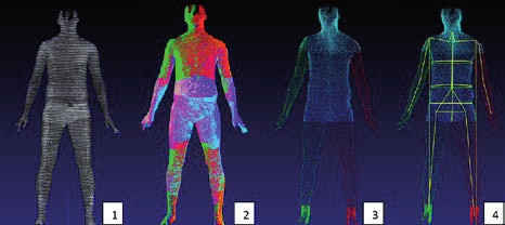 Fig. 4: The scanning procedure when using the TC2 full body scanner.
