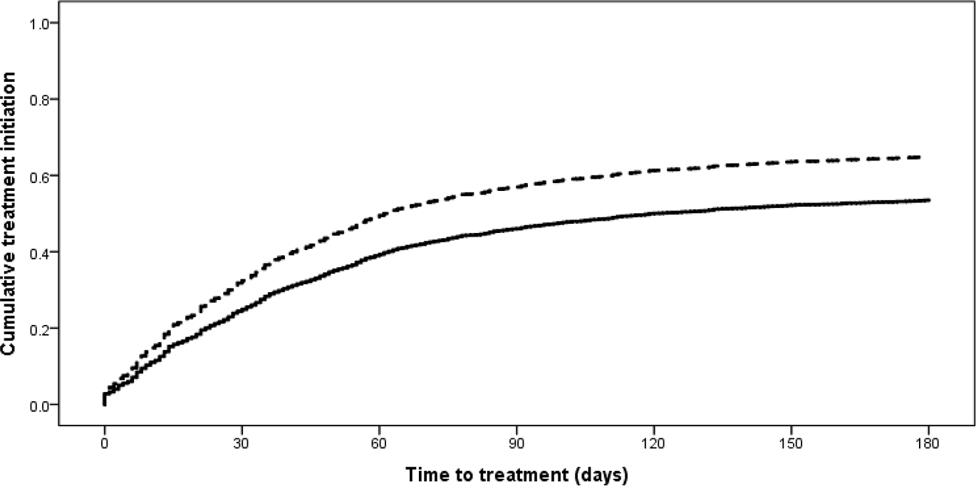 Time to treatment initiation from diagnostic specimen for new rifampicin-resistant tuberculosis patients from the 2011 and 2013 cohorts (<i>p &lt;</i> 0.001).