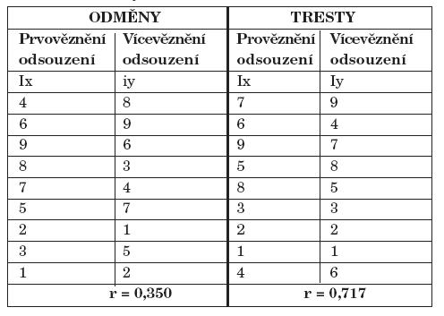 Pořadí odměn a trestů preferované podle míry kontaktů s blízkými.