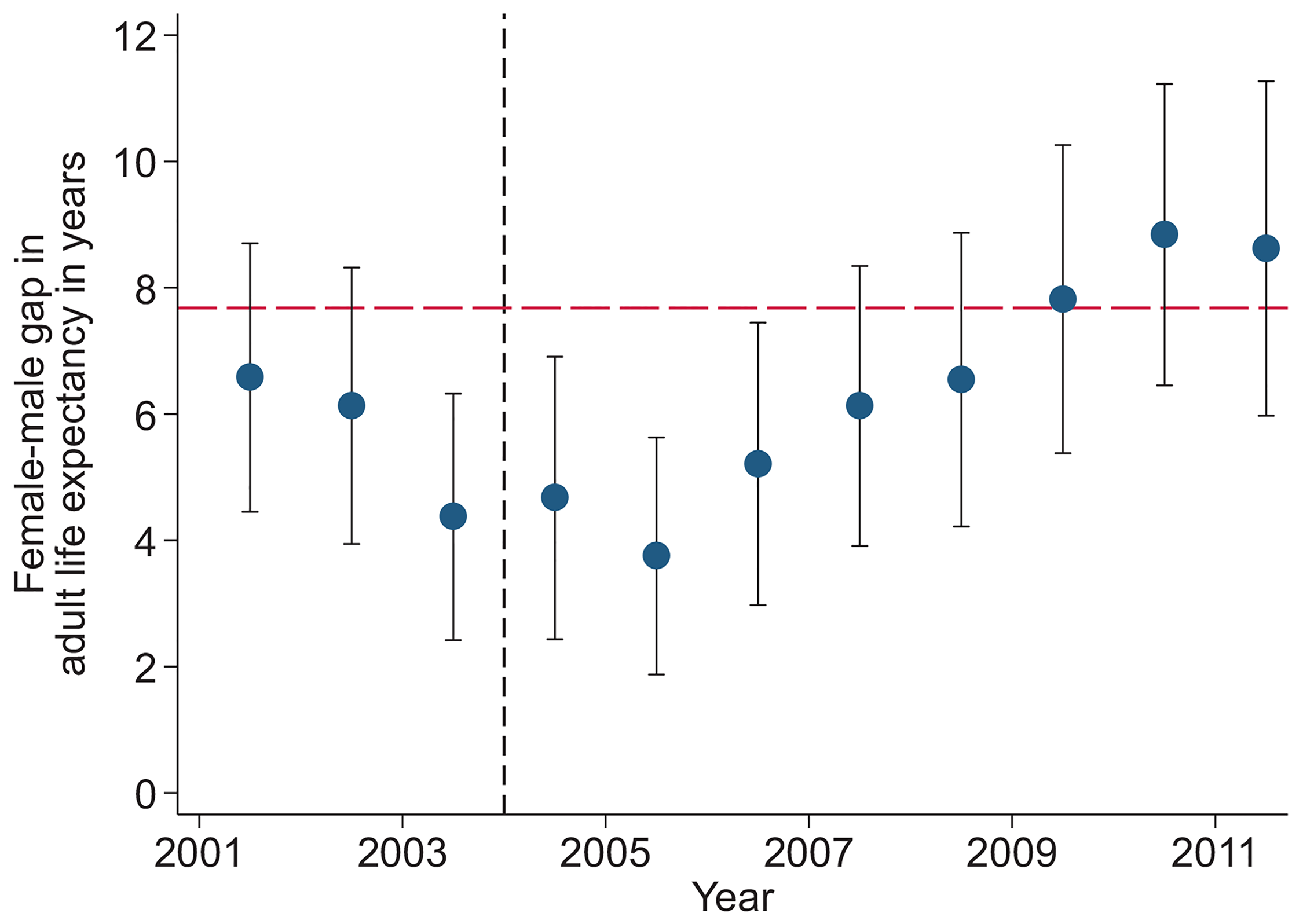 Female–male difference in adult life expectancy, 2001–2011.