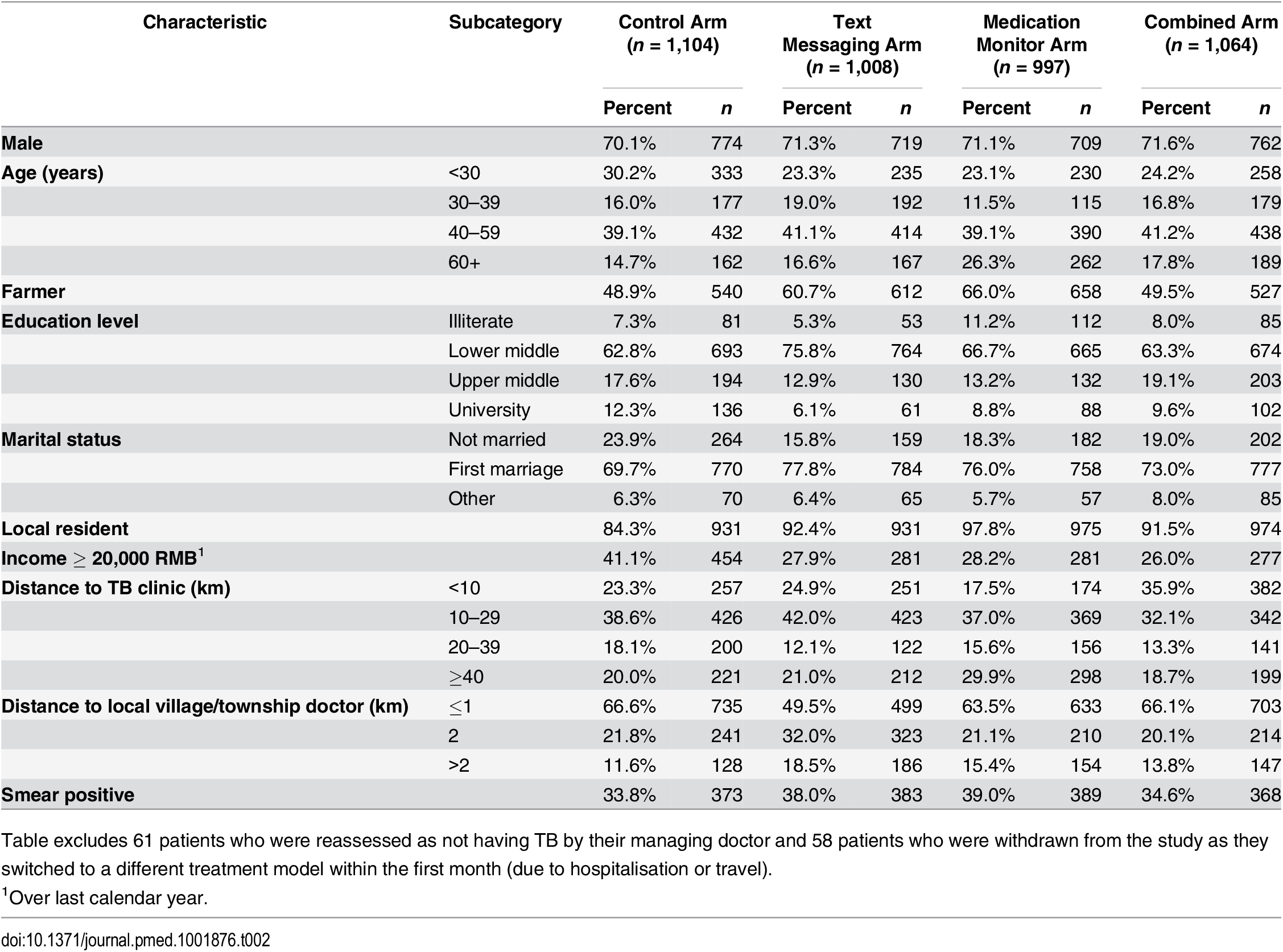 Characteristics at start of tuberculosis treatment for patients enrolled in the four study arms of the study (<i>n</i> = 4,173).