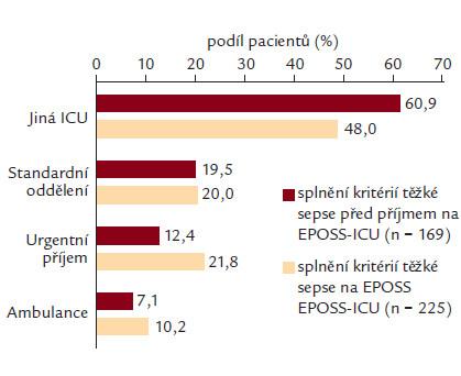 Obr. 2b. Na tomto obrázku je znázorněno rozložení pacientů dle přesného odesílajícího pracoviště. Dále jsou zde tito pacienti rozděleni na základě toho, zda splnili kritéria těžké sepse ještě před přijetím nebo až na EPOSS– ICU.
