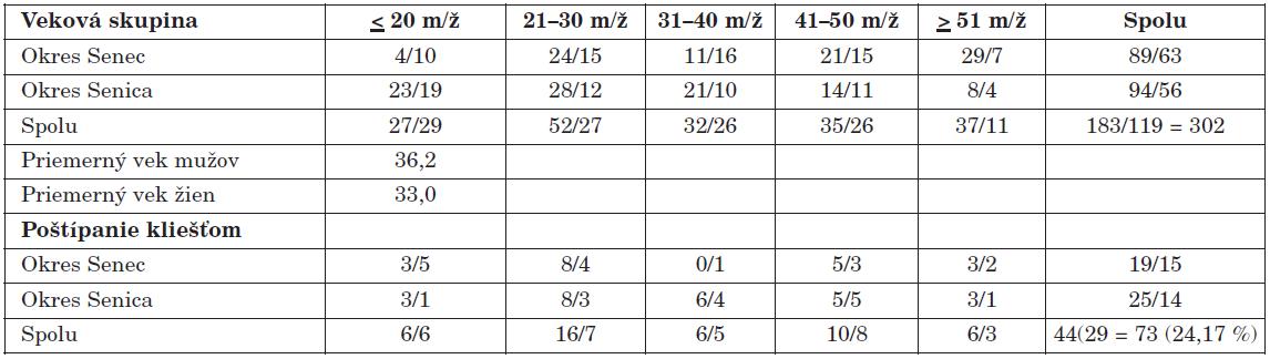 Charakteristika darcov krvi Table 1. Characteristics of blood donors