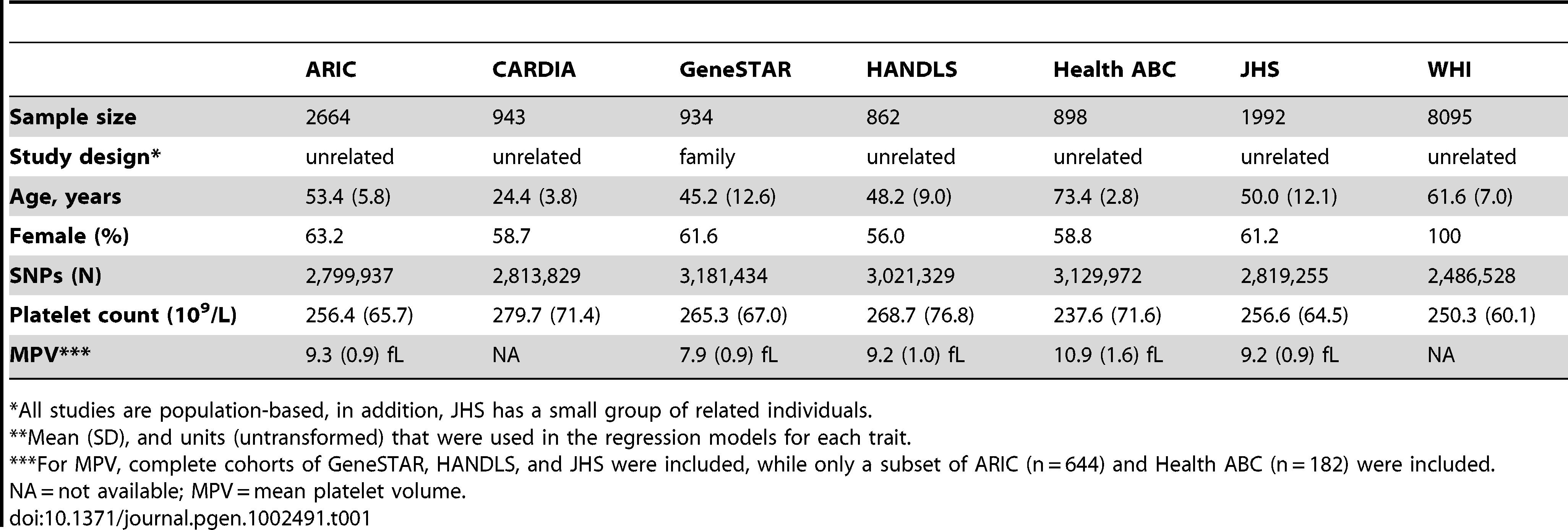 Characteristics of COGENT African-American meta-analysis cohorts.<em class=&quot;ref&quot;>**</em>