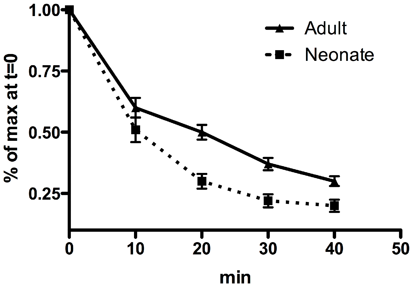 TCR avidity of neonatal and adult memory gB-8p-specific CD8+ T cells.