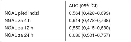 Hodnoty plochy pod křivkou (AUC) pro močový NGAL při ROC analýze