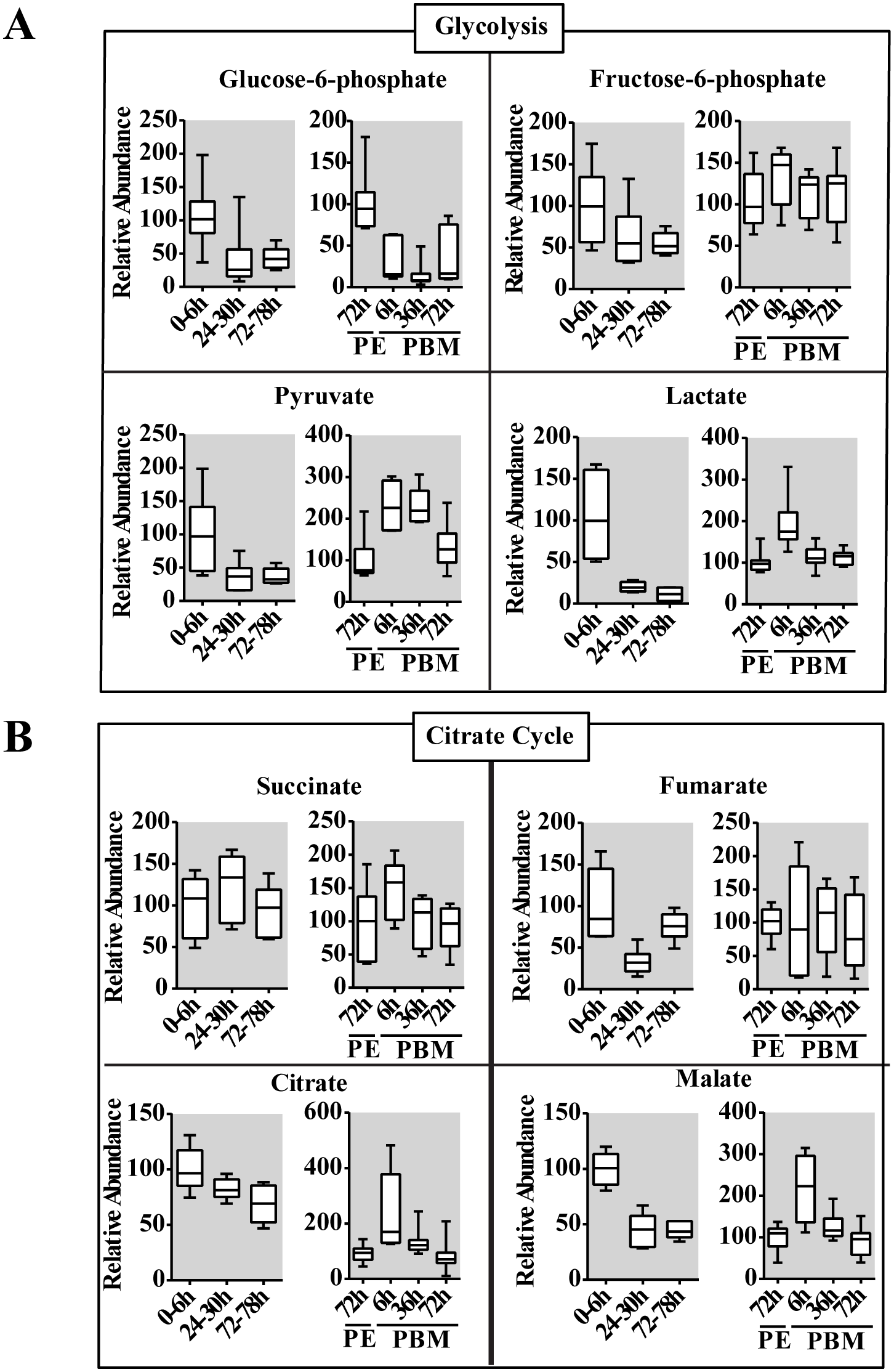 Changes in the level of intermediary metabolites throughout the reproductive cycle of adult female mosquito.