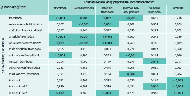 Vliv rizikových parametrů na vznik trombotických událostí při léčbě přípravkem Thromboreductin<sup>®</sup> (n = 1 325)