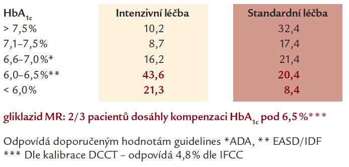 HbA<sub>1c</sub> na konci studie.