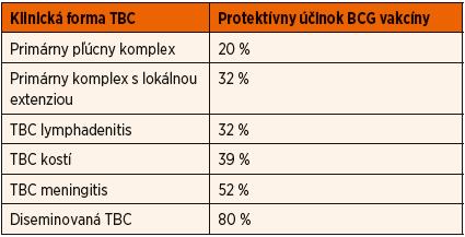 Ochranný účinok BCG vakcíny pred rôznymi klinickými formami tuberkulózy (prevzaté od Nevická, 2009).