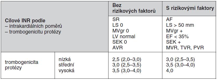 Doporučené hodnoty INR pro chlopenní protézy