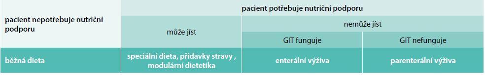 Výběr způsobu nutriční podpory. Upraveno podle [3]
