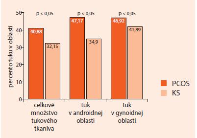 Celkové množstvo tukového tkaniva a jeho distribúcia v androidnej a gynoidnej oblasti pri PCOS a v KS