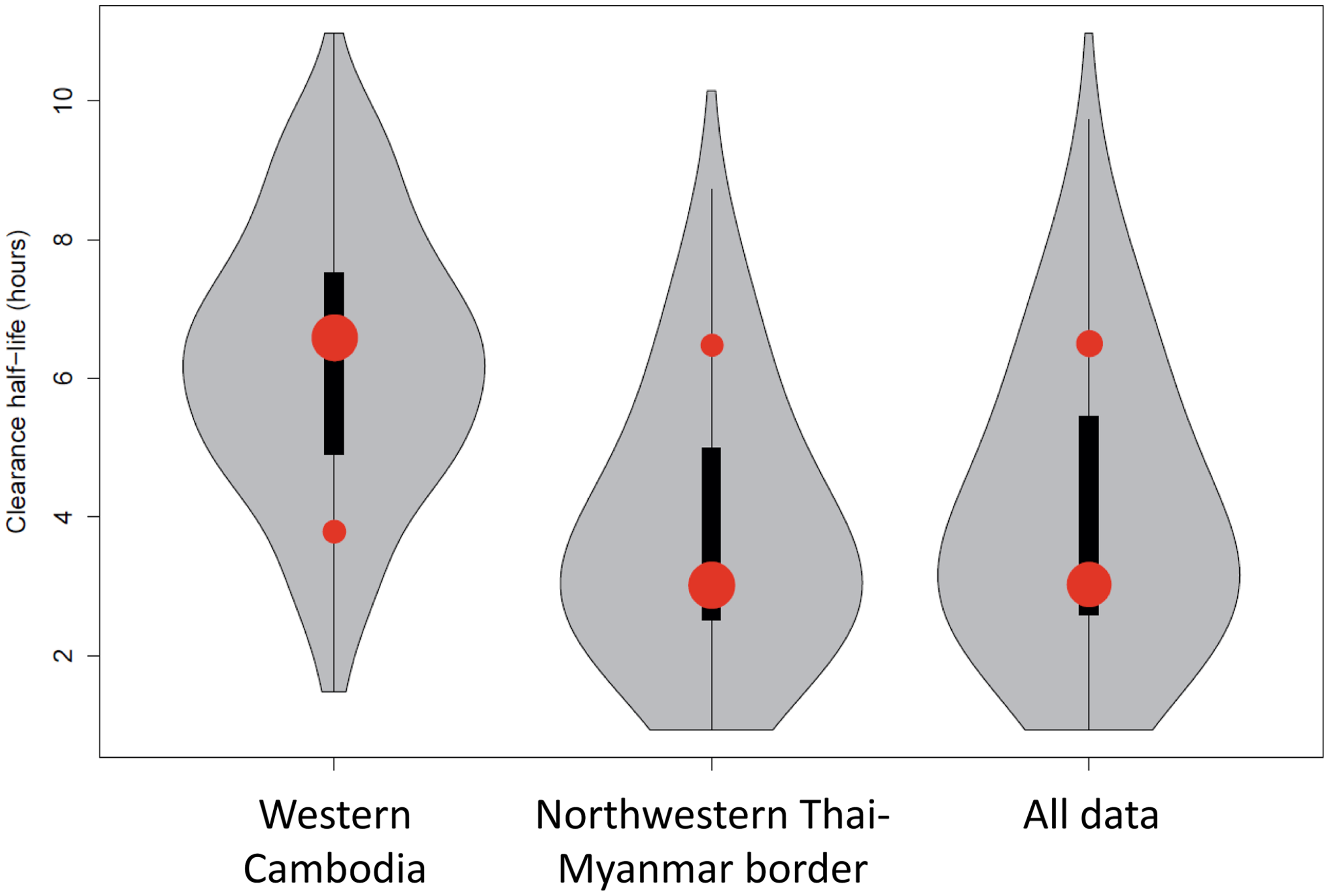 Plot of the model fits (red dots) to observed data (grey violin plots, with a black bar representing the interquartile range) aggregated by country.