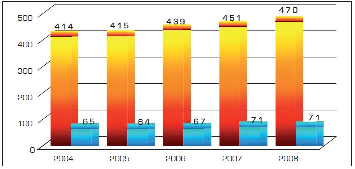 Srovnání celkových počtů nádorů jícnu vzniklých vlivem alkoholu a bez něj
