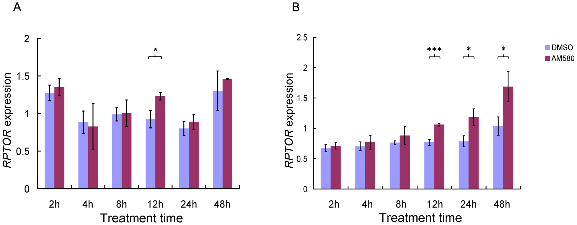 Effect of retinoids on <i>RPTOR</i> expression in HepG2 (A) and MCF-7 (B) cell lines at different treatment times.