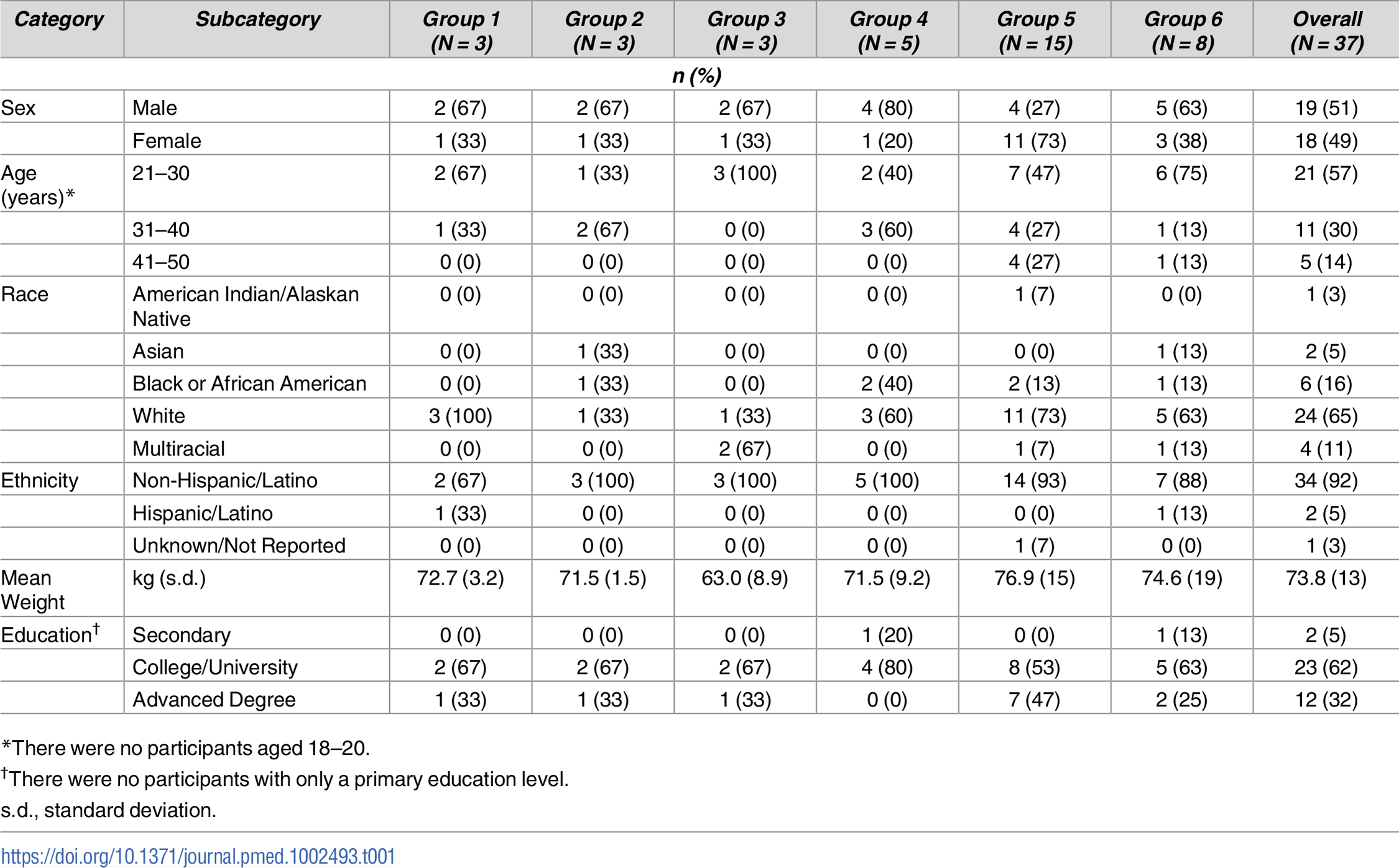 Demographic characteristics of study participants.