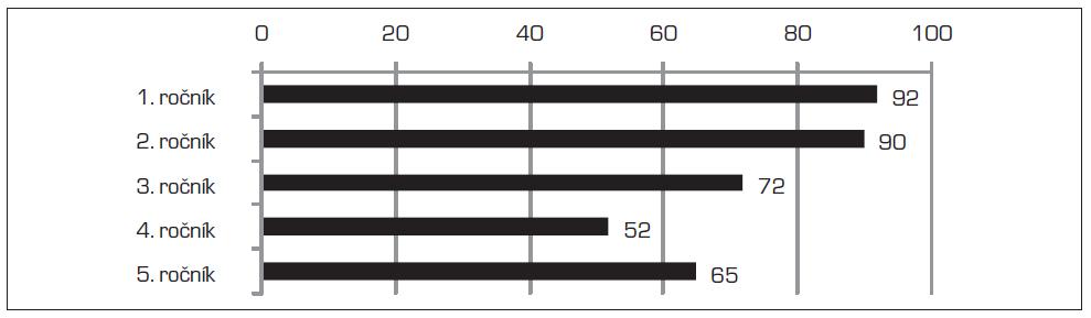 Počet studentů jednotlivých ročníků zúčastněných ve výzkumu