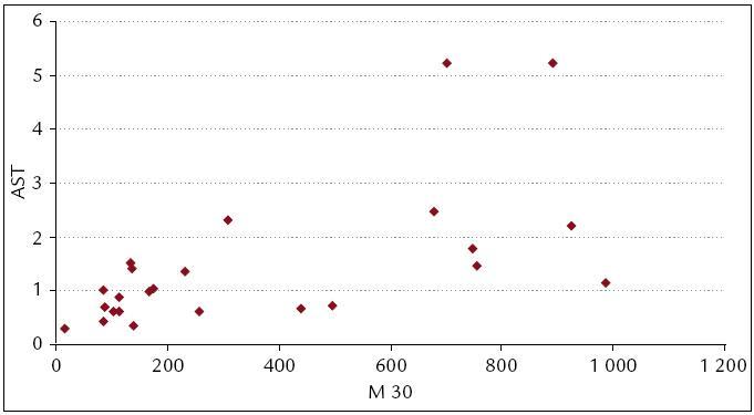 M 30 a AST. Vysoce signifikantní korelace mezi M 30 a AST (t = 3,5, df = 23, p = 0,0019).