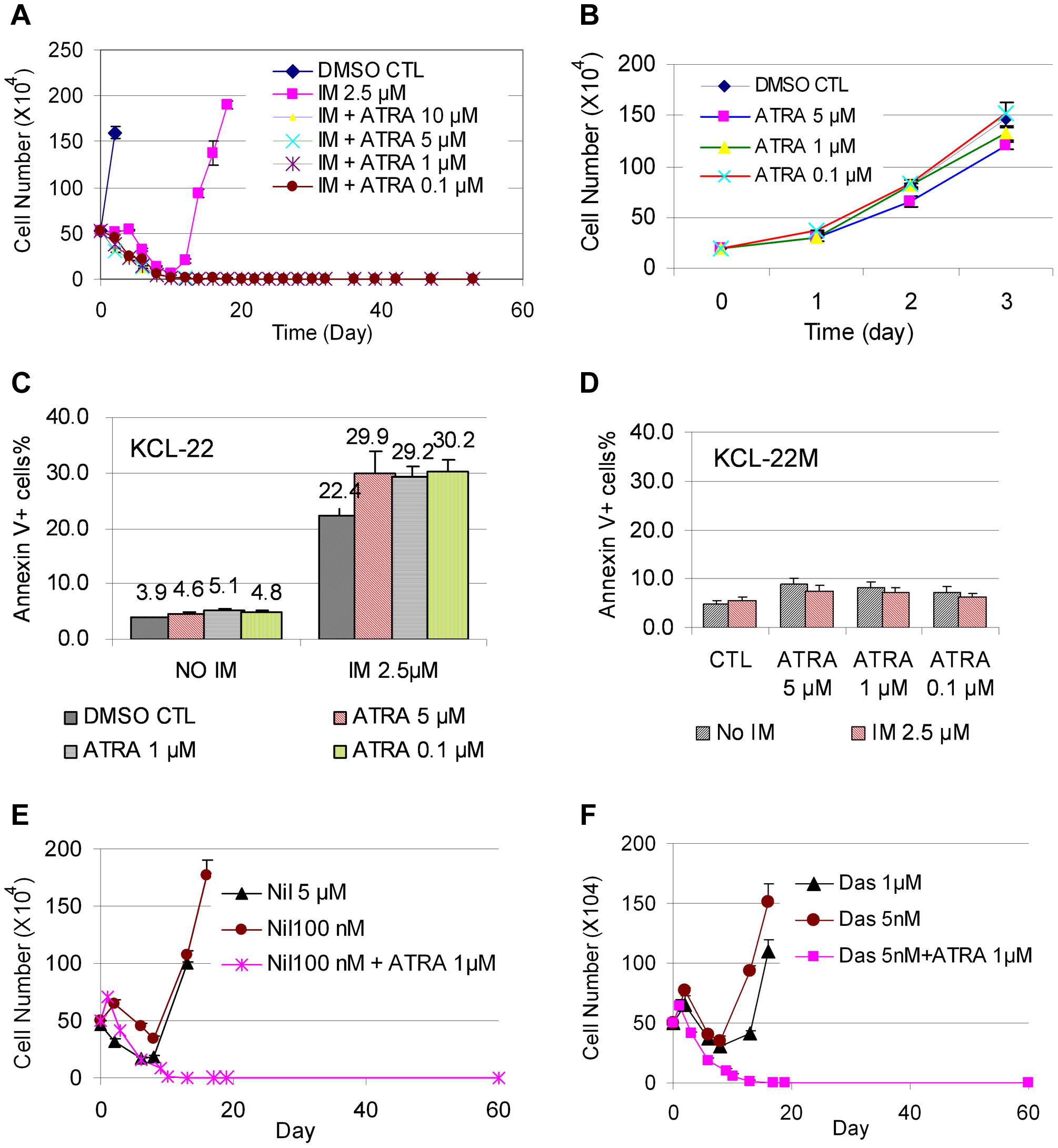 ATRA co-treatment blocked KCL-22 cell relapse on TKIs.