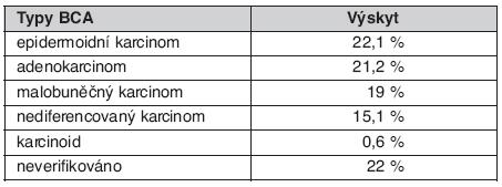 Morfologické typy BCA