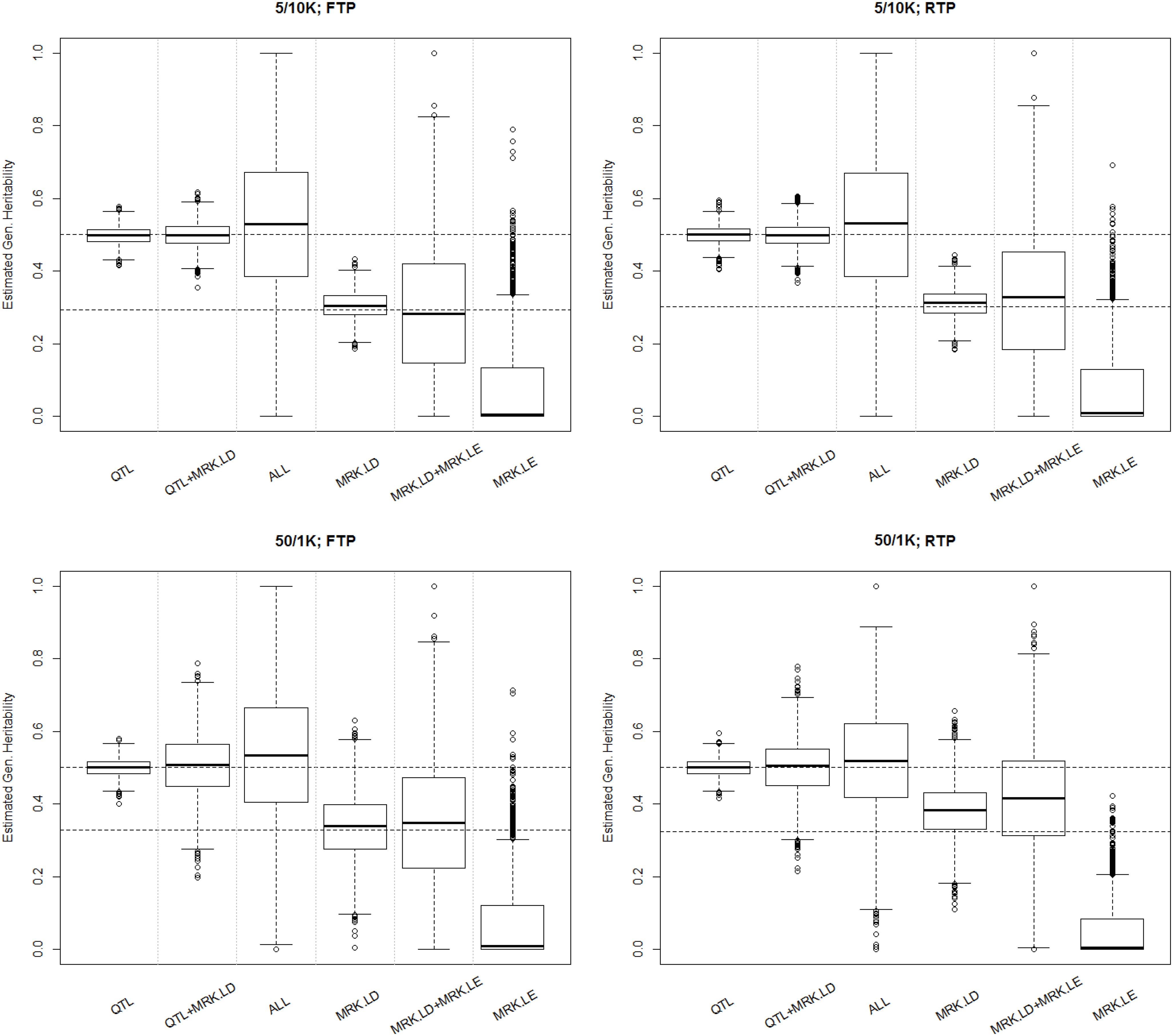 Boxplot of estimated genomic heritability (3,000 MC replicates) by simulation and analysis scenario.