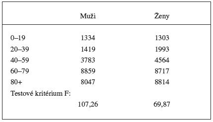 Výsledky analýzy rozptylu spotřeby léčiv podle pohlaví a věku v České republice v roce 2003 (vlastní výpočet z údajů pramene u tabulky 2)